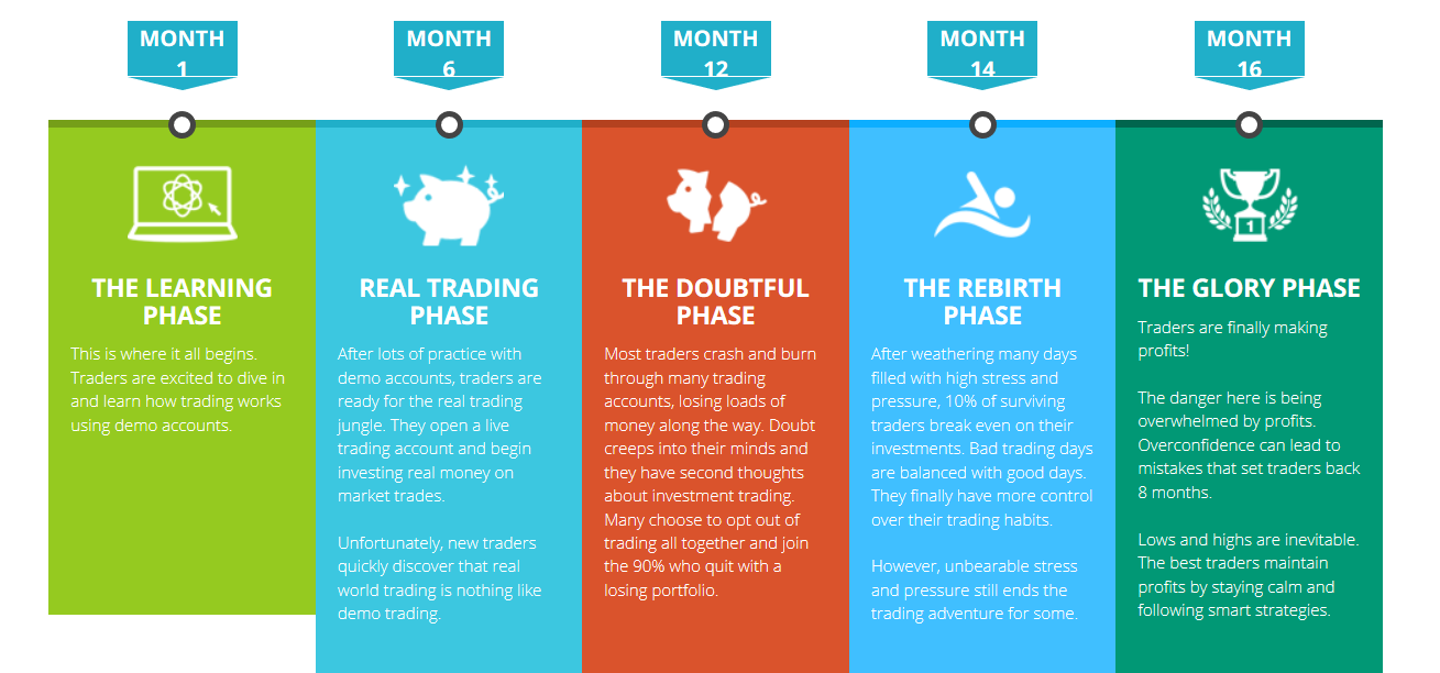 investocopy phases